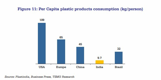 Indian plastics consumption