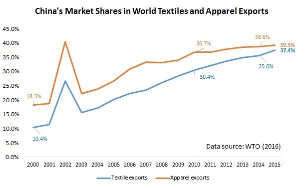 China's market share in global textile and apparel exports