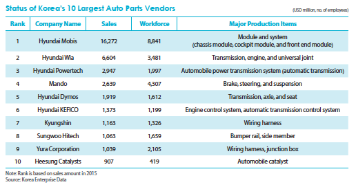 South Korean Auto Parts Suppliers: Trends and Statistics (2018